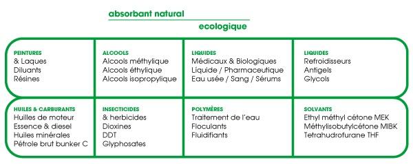 Abosrbant naturel écologique : tableau peintures, alcools, liquides, huiles et carburants, insecticides, polymères et solvants.