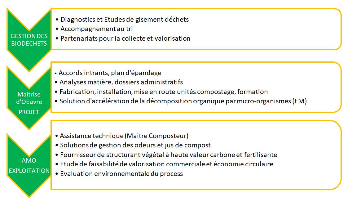 Offre détaillée et Méthodologie Néobab pour les projets de compostage :