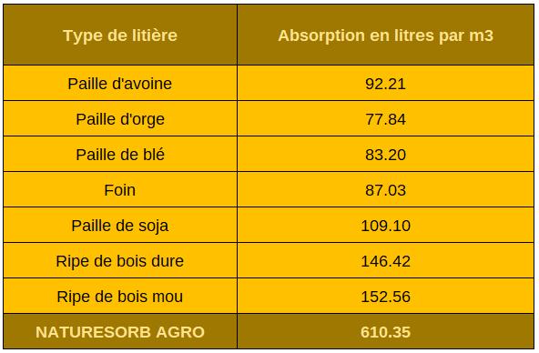 Comparaison de NatureSrob Agro avec les produits conventionnels